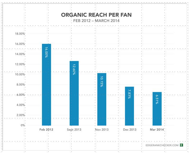 facebook-decline-reach